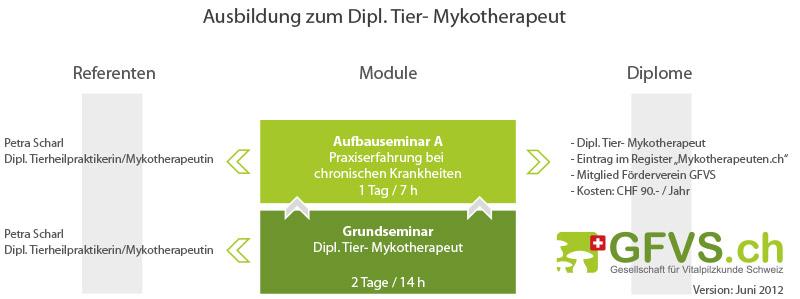 ausbildungsdiagramm_tiere